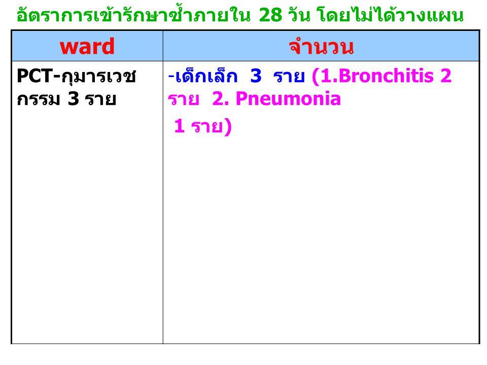 อัตราการเข้ารักษาซ้ำภายใน 28 วัน โดยไม่ได้วางแผน ward จำนวน PCT- กุมารเวช กรรม 3 ราย - เด็กเล็ก 3 ราย (1.Bronchitis 2 ราย 2.