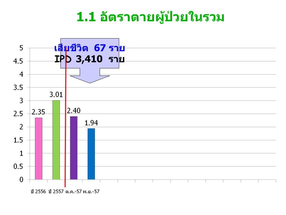 1.1 อัตราตายผู้ป่วยในรวม เสียชีวิต 67 ราย IPD 3,410 ราย