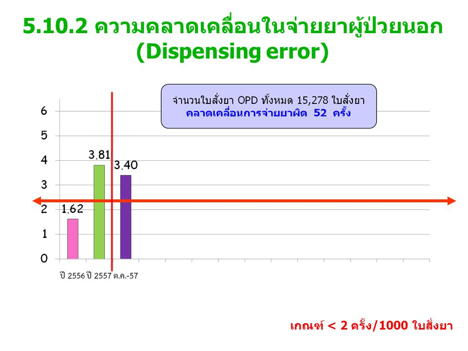 5.10.2 ความคลาดเคลื่อนในจ่ายยาผู้ป่วยนอก (Dispensing error) เกณฑ์ < 2 ครั้ง/1000 ใบสั่งยา