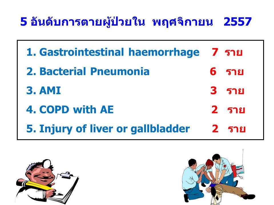 5 อันดับการตายผู้ป่วยใน พฤศจิกายน 2557 1.Gastrointestinal haemorrhage 7 ราย 2.