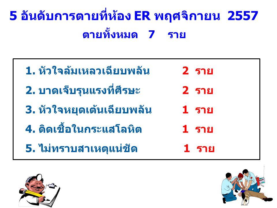 5 อันดับการตายที่ห้อง ER พฤศจิกายน 2557 1.หัวใจล้มเหลวเฉียบพลัน2 ราย 2.