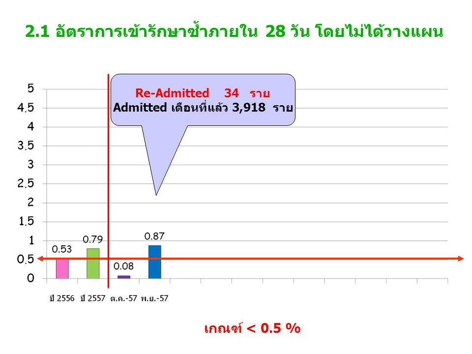 2.1 อัตราการเข้ารักษาซ้ำภายใน 28 วัน โดยไม่ได้วางแผน เกณฑ์ < 0.5 % Re-Admitted 34 ราย Admitted เดือนที่แล้ว 3,918 ราย