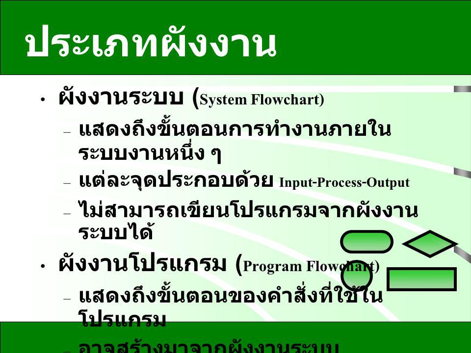 ประเภทผังงาน ผังงานระบบ (System Flowchart) – แสดงถึงขั้นตอนการทำงานภายใน ระบบงานหนึ่ง ๆ – แต่ละจุดประกอบด้วย Input-Process-Output – ไม่สามารถเขียนโปรแ