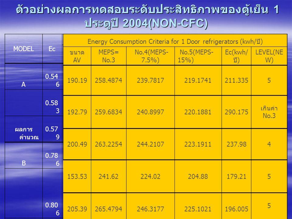ตัวอย่างผลการทดสอบระดับประสิทธิภาพของตู้เย็น 1 ประตูปี 2004(NON-CFC) ตัวอย่างผลการทดสอบระดับประสิทธิภาพของตู้เย็น 1 ประตูปี 2004(NON-CFC) MODELEc VOLUMETEMPERATURE K V ACTUAL EF LEVE L VrVfTotal Ta-c ํ Tf-c ํ Tm- c ํ A 0.54 6 139.1 4 36.5 6 175.7 032-4.805.901.410 190.