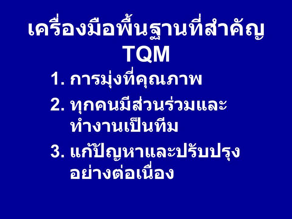 เครื่องมือพื้นฐานที่สำคัญ TQM 1. การมุ่งที่คุณภาพ 2. ทุกคนมีส่วนร่วมและ ทำงานเป็นทีม 3. แก้ปัญหาและปรับปรุง อย่างต่อเนื่อง