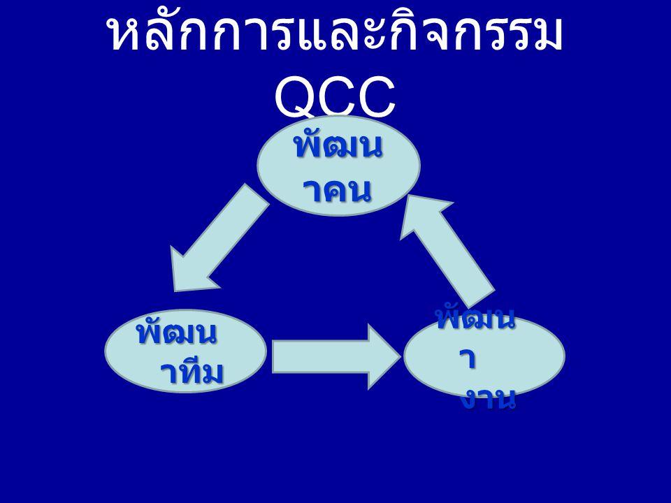 หลักการและกิจกรรม QCC พัฒน าคน พัฒน า งาน พัฒน าทีม