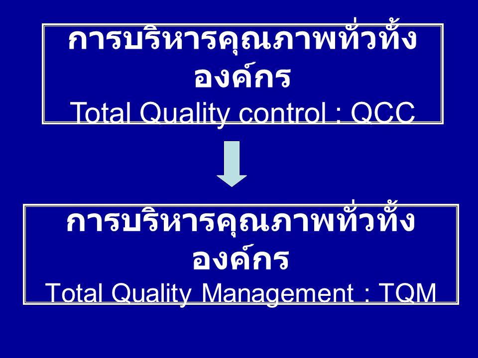 T- Total ทุกคน ทุกระดับ ทุก ปัจจัยการ ทำงาน ทุกเวลา Q- Quality ทำงานเพื่อสร้าง คุณภาพและ ความพึงพอใจให้กับลูกค้า M- Management การบริหาร โดยเน้น การมีส่วนร่วม ทำงานเป็นทีม ปรับปรุงแก้ไข อย่างต่อเนื่อง การบริหารคุณภาพทั่วทั้ง องค์กร (Total Quality Management : TQM