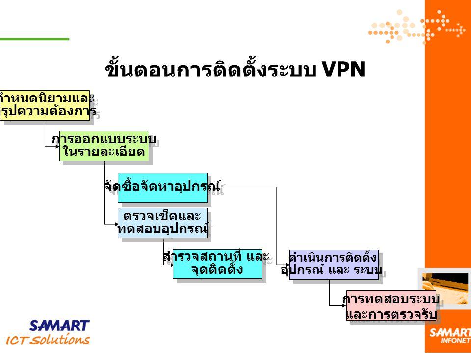 ขั้นตอนการติดตั้งระบบ VPN กำหนดนิยามและ สรุปความต้องการ กำหนดนิยามและ สรุปความต้องการ การออกแบบระบบ ในรายละเอียด การออกแบบระบบ ในรายละเอียด ดำเนินการต