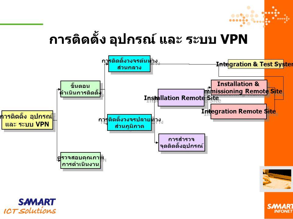 การติดตั้งวงจรปลายทาง ส่วนภูมภาค การติดตั้งวงจรปลายทาง ส่วนภูมภาค การติดตั้งวงจรต้นทาง ส่วนกลาง การติดตั้งวงจรต้นทาง ส่วนกลาง ขั้นตอนดำเนินการติดตั้ง ติดตั้งข่ายสาย Fiber main s root ติดตั้ง Firewall และ L3-Switch การต่อระบบ Internet Integration & Test System การสำรวจจุด ติดตั้งอุปกรณ์ การสำรวจจุด ติดตั้งอุปกรณ์ Installation Remote Site ประกอบและ Test อุปกรณ์ ขนส่งอุปกรณ์ Survey On-Site Installation & Commissioning Remote Site Installation & Commissioning Remote Site Integration Remote Site ติดตั้งสาย Copper wire ภายนอก และภายใน ติดตั้งอุปกรณ์ Modem ติดตั้งอุปกรณ์ Router และ Switch Integration Remote Site & Network ทดสอบการเชื่อมของ Lan Switch กับ network