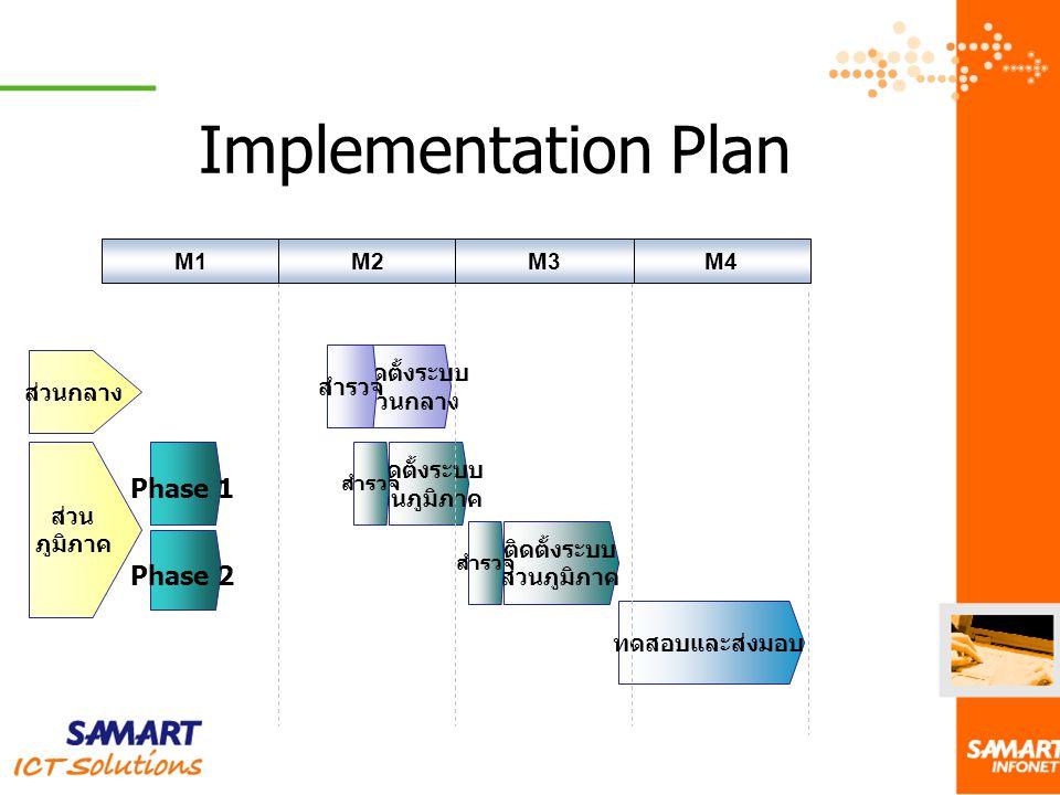 Implementation Plan M1 ส่วนกลาง ส่วน ภูมิภาค ติดตั้งระบบ ส่วนภูมิภาค ติดตั้งระบบ ส่วนกลาง สำรวจ ทดสอบและส่งมอบ M2M4M3 Phase 1 Phase 2 สำรวจ ติดตั้งระบ