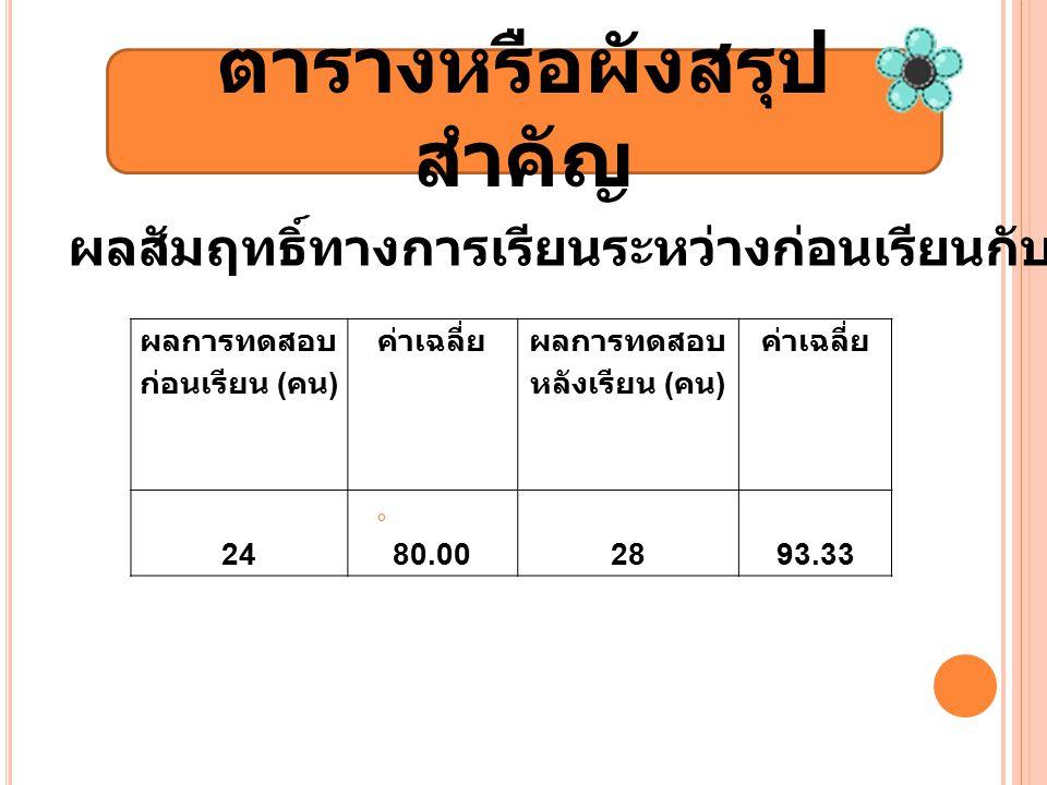 ตารางหรือผังสรุป สำคัญ ผลการทดสอบ ก่อนเรียน ( คน ) ค่าเฉลี่ย ผลการทดสอบ หลังเรียน ( คน ) ค่าเฉลี่ย 2480.002893.33 ผลสัมฤทธิ์ทางการเรียนระหว่างก่อนเรียนกับหลังเรียน จากจำนวน 30 คน