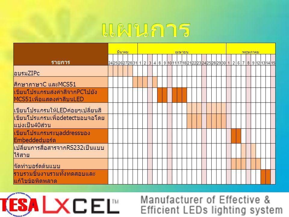 รายการ มีนาคมเมษายนพฤษภาคม 24252627283112348910111718212223242528293012678912131415 อบรมZIPc ศึกษาภาษาC และMCS51 เขียนโปรแกรมส่งค่าสีจากPCไปยัง MCS51เพื่อแสดงค่าสีบนLED เขียนโปรแกรมให้LEDค่อยๆเปลี่ยนสี เขียนโปรแกรมเพื่อdetectขอบจอโดย แบ่งเป็น40ส่วน เขียนโปรแกรมระบุaddressของ Embeddedบอร์ด เปลี่ยนการสื่อสารจากRS232เป็นแบบ ไร้สาย จัดทำบอร์ดต้นแบบ รวบรวมชิ้นงานรวมทั้งทดสอบและ แก้ไขข้อพิดพลาด
