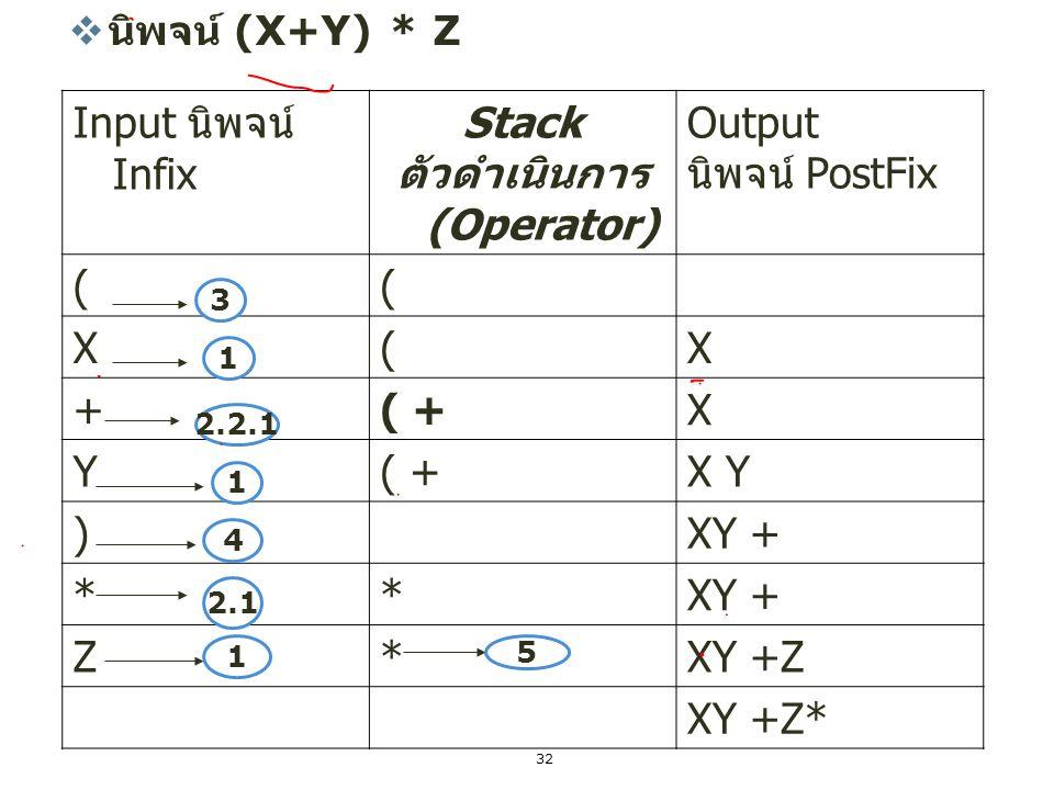 32 ตัวอย่าง  นิพจน์ (X+Y) * Z Input นิพจน์ Infix Stack ตัวดำเนินการ (Operator) Output นิพจน์ PostFix (( X(X +( +X Y X Y )XY + ** Z*XY +Z XY +Z* 3 1 2