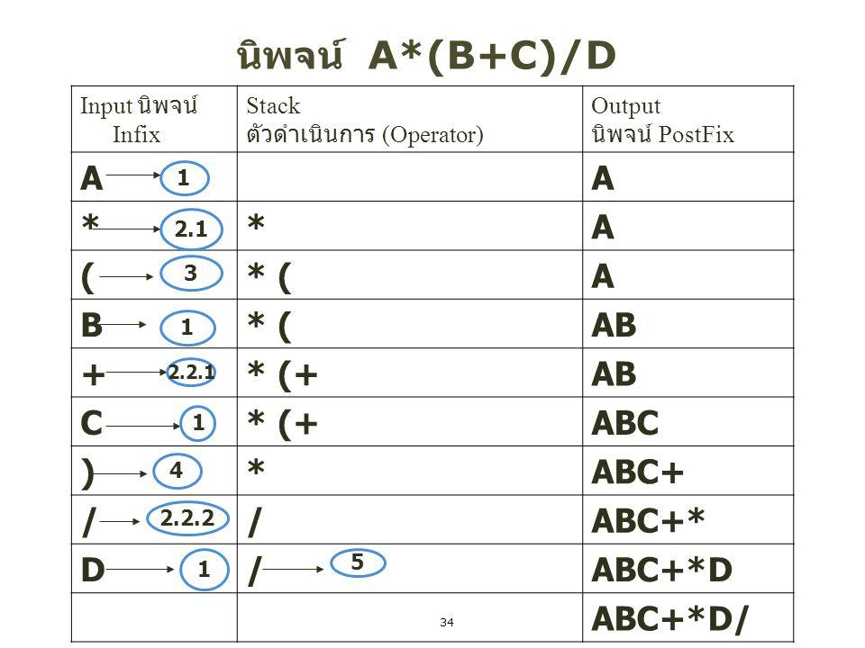 34 นิพจน์ A*(B+C)/D Input นิพจน์ Infix Stack ตัวดำเนินการ (Operator) Output นิพจน์ PostFix AA **A (* (A B AB +* (+AB C* (+ABC )*ABC+ //ABC+* D/ABC+*D