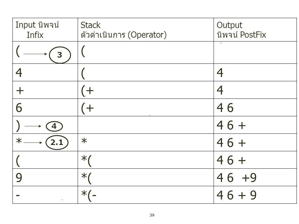 40 (*(-(46+9 5*(-(46+95 -*(-(-46+95 2*(-(-46+952 )*(-46+952- )*(46+952- - *46+952- -* Input นิพจน์ Infix Stack ตัวดำเนินการ (Operator) Output นิพจน์ PostFix