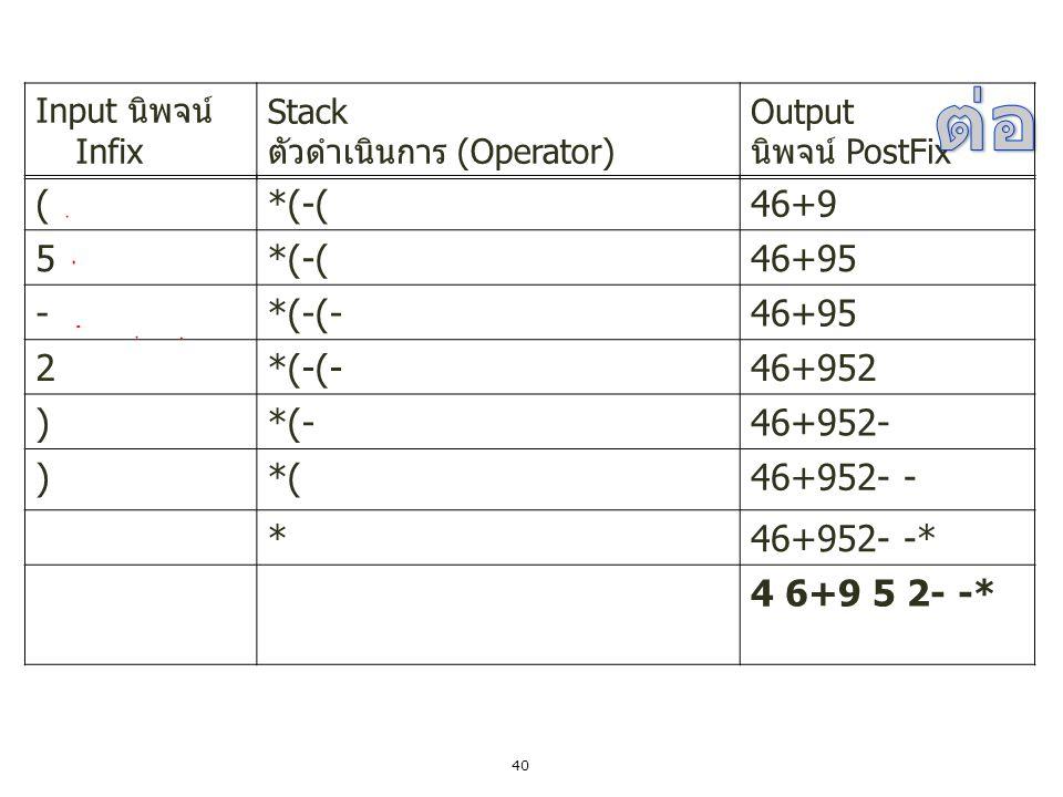 40 (*(-(46+9 5*(-(46+95 -*(-(-46+95 2*(-(-46+952 )*(-46+952- )*(46+952- - *46+952- -* Input นิพจน์ Infix Stack ตัวดำเนินการ (Operator) Output นิพจน์ P