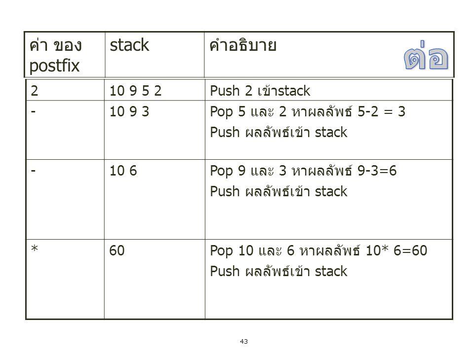 43 210 9 5 2 Push 2 เข้า stack -10 9 3 Pop 5 และ 2 หาผลลัพธ์ 5-2 = 3 Push ผลลัพธ์เข้า stack -10 6 Pop 9 และ 3 หาผลลัพธ์ 9-3=6 Push ผลลัพธ์เข้า stack *