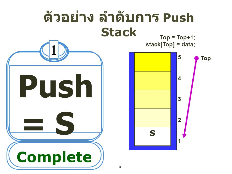ตัวอย่าง ลำดับการ Push Stack 1 Push = S 5432154321 Top Complete S Top = Top+1; stack[Top] = data; 9