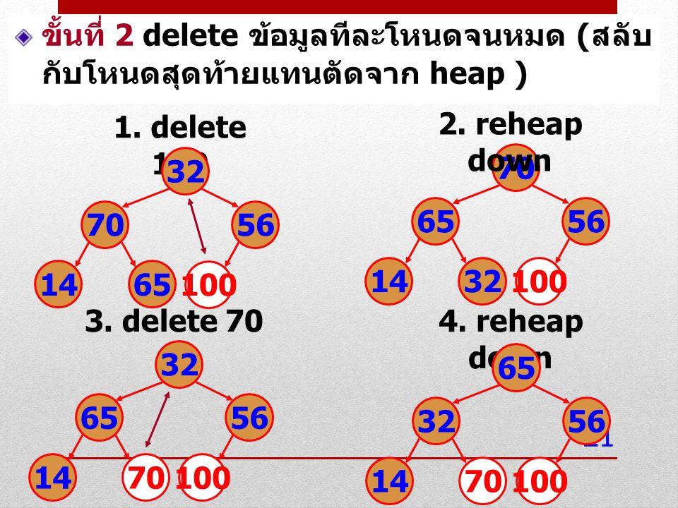 21 1. delete 100 32 7056 1465 100 70 6556 1432 100 2. reheap down 3. delete 70 32 6556 1470 100 4. reheap down 65 3256 1470 100 ขั้นที่ 2 delete ข้อมู