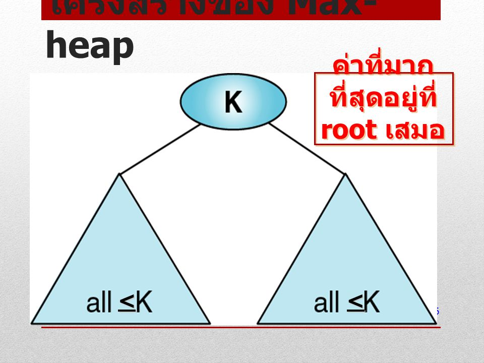 โครงสร้างของ Max- heap 6 << ค่าที่มาก ที่สุดอยู่ที่ root เสมอ