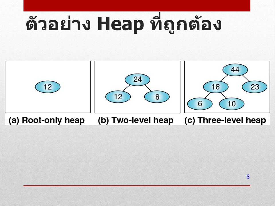 ตัวอย่าง Tree ที่ไม่ใช่ Heap 9