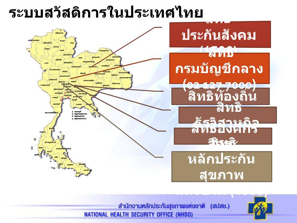 ระบบสวัสดิการในประเทศไทย สิทธิท้องถิ่น สิทธิ กรมบัญชีกลาง (02 127 7000) สิทธิ รัฐวิสาหกิจ สิทธิองค์กร อิสระ สิทธิ หลักประกัน สุขภาพ แห่งชาติ (1330)