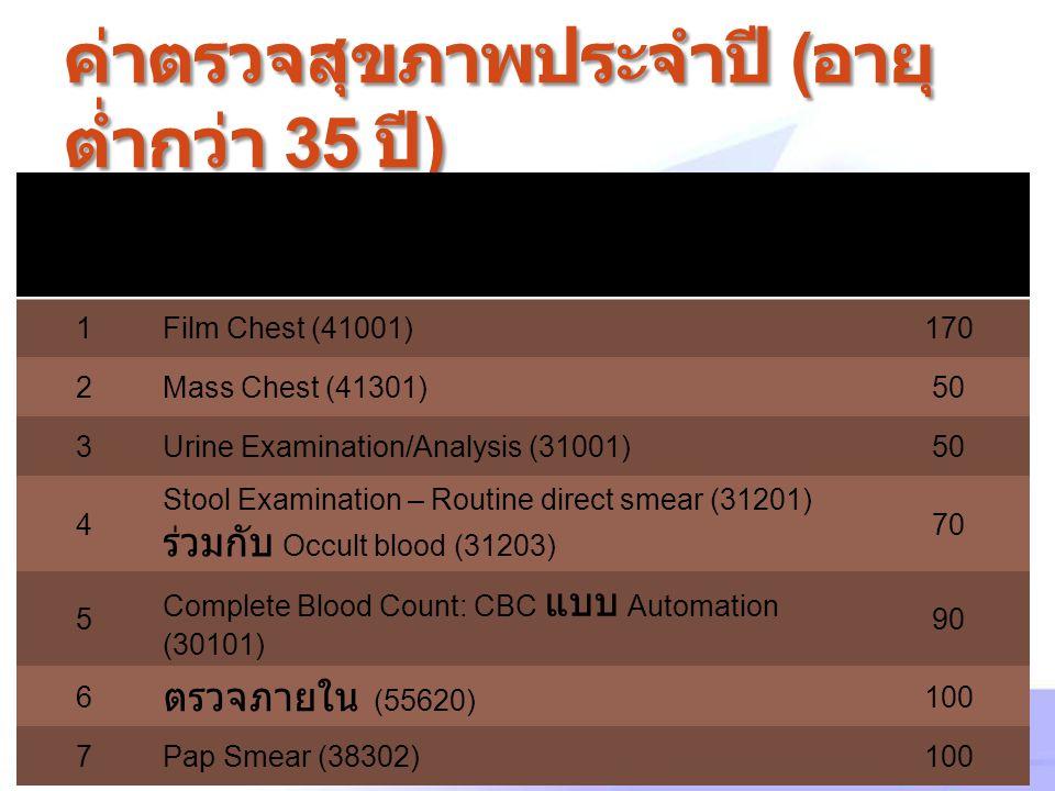 ค่าตรวจสุขภาพประจำปี ( อายุ ต่ำกว่า 35 ปี ) ลำดั บ รายการ ราคา บาท ) ราคา ( บาท ) 1Film Chest (41001)170 2Mass Chest (41301)50 3Urine Examination/Anal