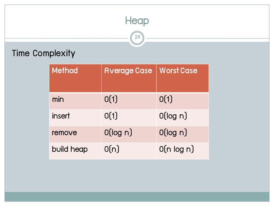 Heap 29 Time Complexity MethodAverage CaseWorst Case minO(1) insertO(1)O(log n) removeO(log n) build heapO(n)O(n log n)