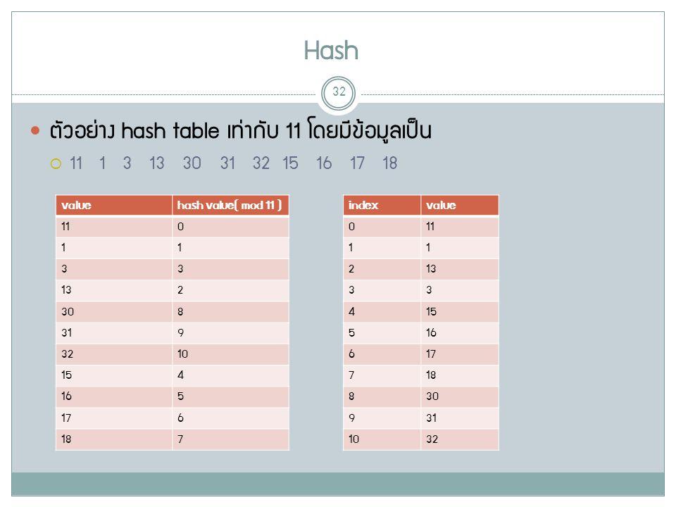 Hash 32 ตัวอย่าง hash table เท่ากับ 11 โดยมีข้อมูลเป็น  11 1 3 13 30 31 32 15 16 17 18 valuehash value( mod 11 ) 110 11 33 132 308 319 3210 154 165 176 187 indexvalue 011 11 213 33 415 516 617 718 830 931 1032