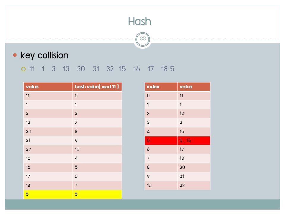 Hash 33 key collision  11 1 3 13 30 31 32 15 16 17 18 5 valuehash value( mod 11 ) 110 11 33 132 308 319 3210 154 165 176 187 55 indexvalue 011 11 213 33 415 55, 16 617 718 830 931 1032