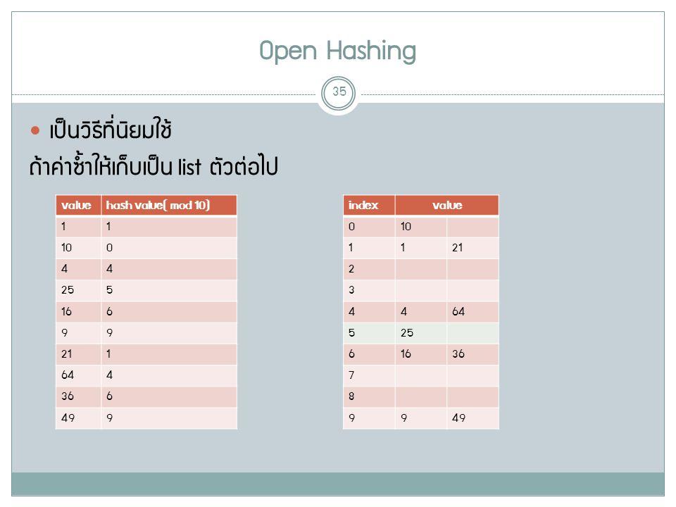 Open Hashing 35 เป็นวิธีที่นิยมใช้ ถ้าค่าซ้ำให้เก็บเป็น list ตัวต่อไป valuehash value( mod 10) 11 10100 44 255 166 99 211 644 366 499 indexvalue 010 1121 2 3 4464 525 61636 7 8 9949