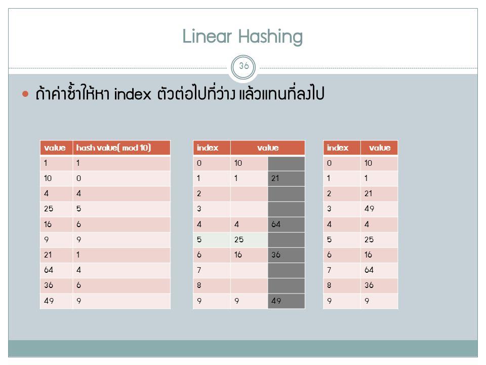 Linear Hashing 36 ถ้าค่าซ้ำให้หา index ตัวต่อไปที่ว่าง แล้วแทนที่ลงไป valuehash value( mod 10) 11 10100 44 255 166 99 211 644 366 499 indexvalue 010 1