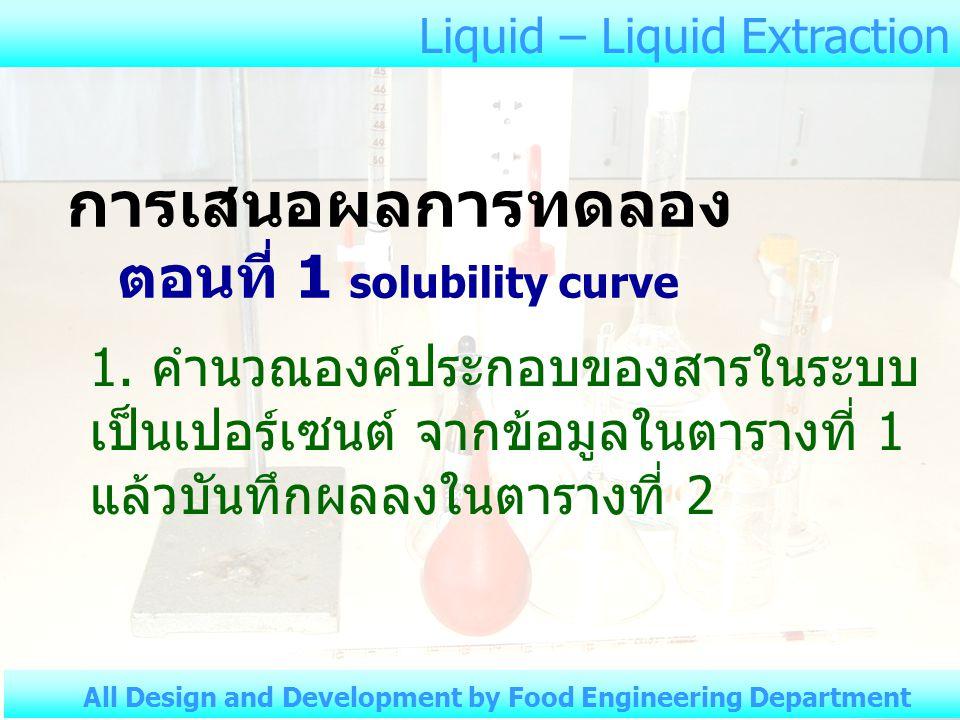 Liquid – Liquid Extraction All Design and Development by Food Engineering Department ตั้งทิ้งไว้อย่างน้อย 20 นาที ชั่งน้ำหนักขวดเปล่า ปิเปตสารละลาย มา