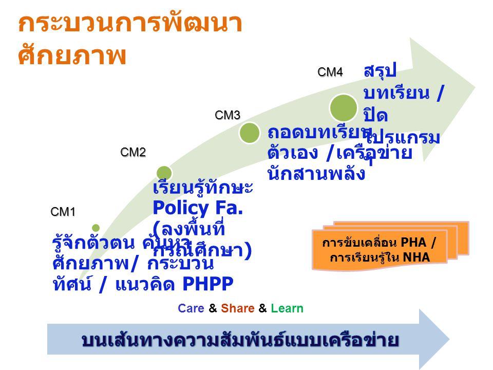 กระบวนการพัฒนา ศักยภาพ รู้จักตัวตน ค้นหา ศักยภาพ / กระบวน ทัศน์ / แนวคิด PHPP เรียนรู้ทักษะ Policy Fa. ( ลงพื้นที่ กรณีศึกษา ) ถอดบทเรียน ตัวเอง / เคร