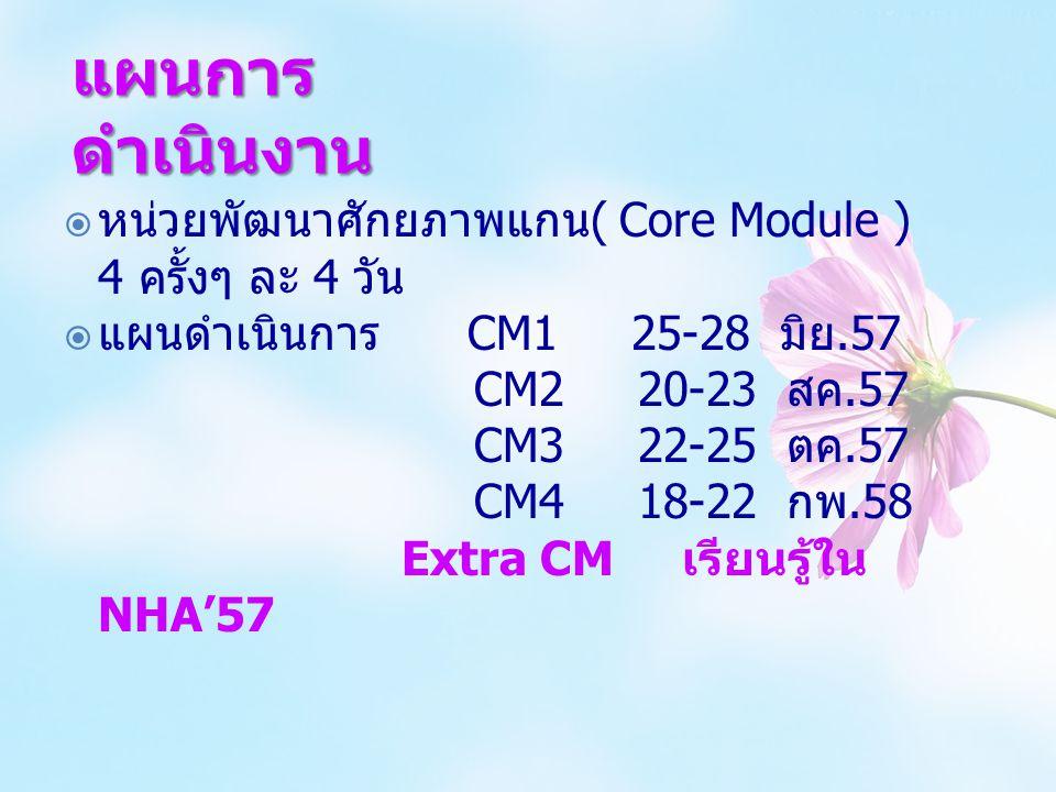 แผนการ ดำเนินงาน  หน่วยพัฒนาศักยภาพแกน ( Core Module ) 4 ครั้งๆ ละ 4 วัน  แผนดำเนินการ CM1 25-28 มิย.57 CM2 20-23 สค.57 CM3 22-25 ตค.57 CM4 18-22 กพ
