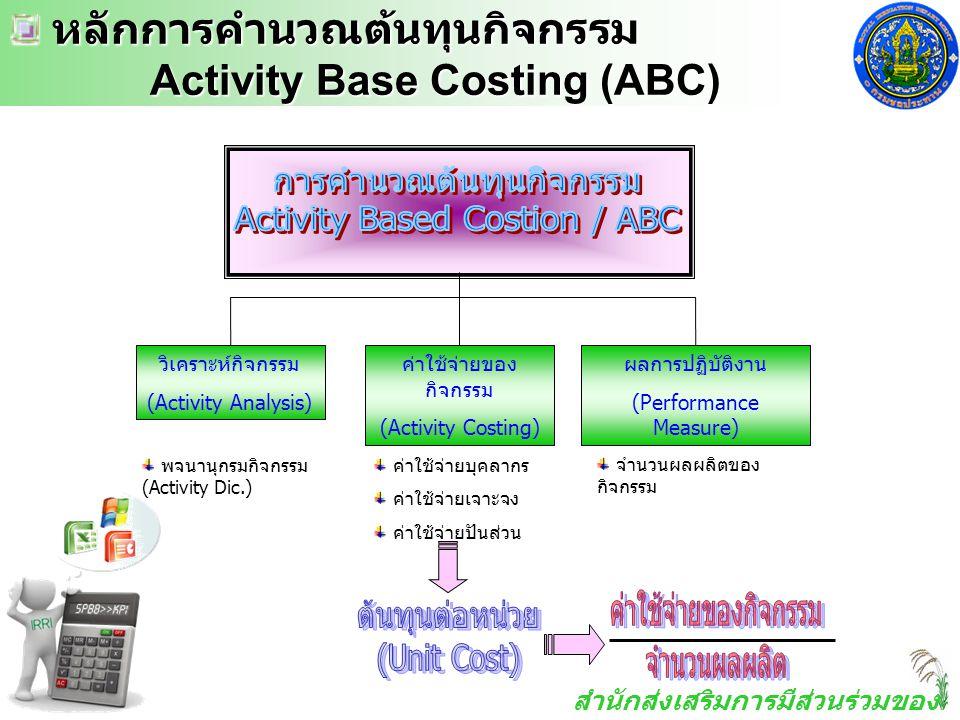 สำนักส่งเสริมการมีส่วนร่วมของ ประชาชน หลักการคำนวณต้นทุนกิจกรรม หลักการคำนวณต้นทุนกิจกรรม Activity Base Costing (ABC) Activity Base Costing (ABC) ค่าใ