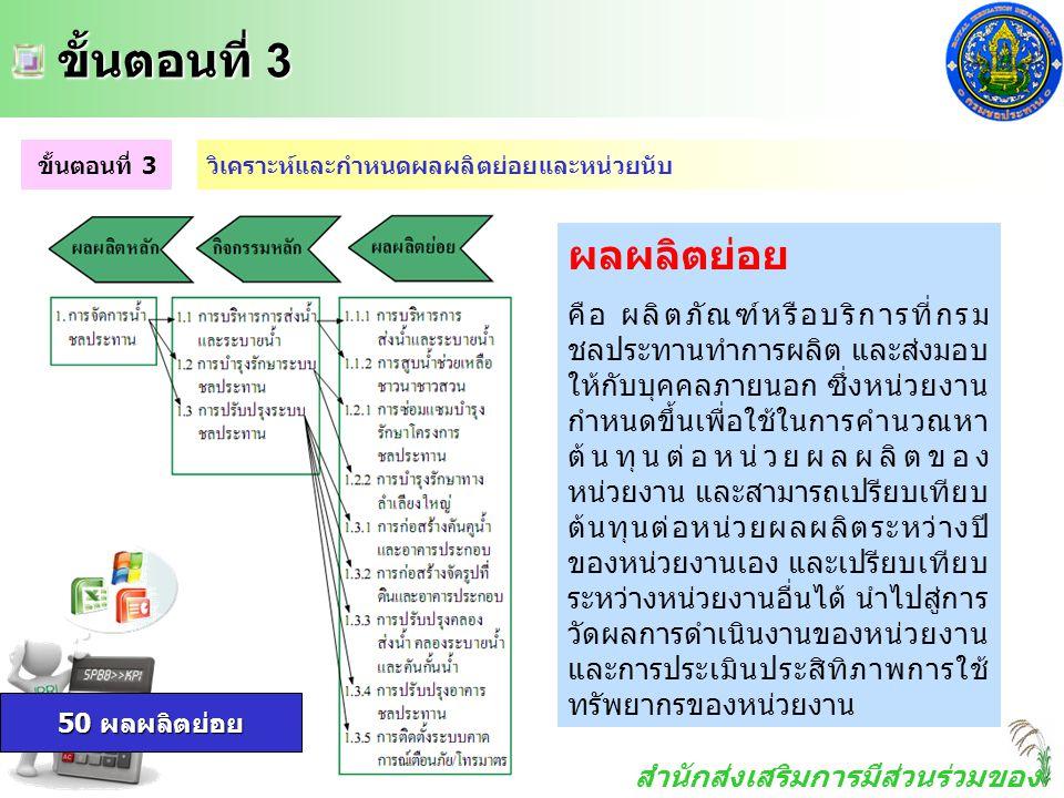 สำนักส่งเสริมการมีส่วนร่วมของ ประชาชน ขั้นตอนที่ 3 ขั้นตอนที่ 3 ขั้นตอนที่ 3วิเคราะห์และกำหนดผลผลิตย่อยและหน่วยนับ ผลผลิตย่อย คือ ผลิตภัณฑ์หรือบริการท