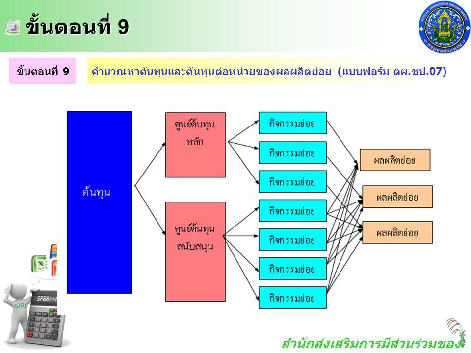 สำนักส่งเสริมการมีส่วนร่วมของ ประชาชน ขั้นตอนที่ 9 ขั้นตอนที่ 9 ขั้นตอนที่ 9คำนวณหาต้นทุนและต้นทุนต่อหน่วยของผลผลิตย่อย (แบบฟอร์ม ตผ.ชป.07)