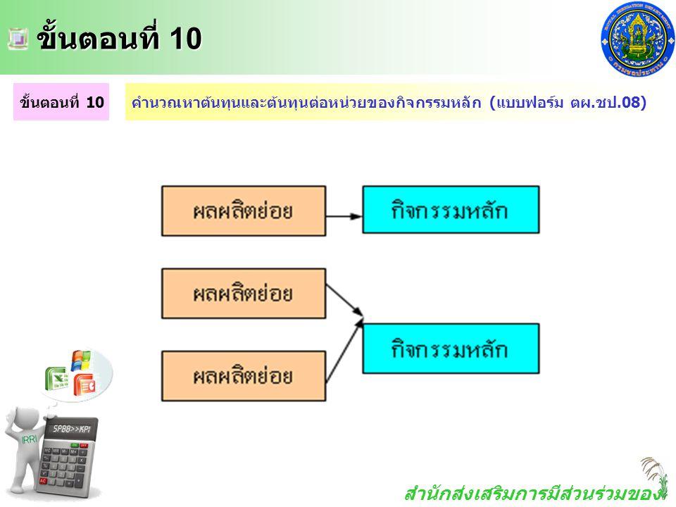 สำนักส่งเสริมการมีส่วนร่วมของ ประชาชน ขั้นตอนที่ 10 ขั้นตอนที่ 10 ขั้นตอนที่ 10คำนวณหาต้นทุนและต้นทุนต่อหน่วยของกิจกรรมหลัก (แบบฟอร์ม ตผ.ชป.08)