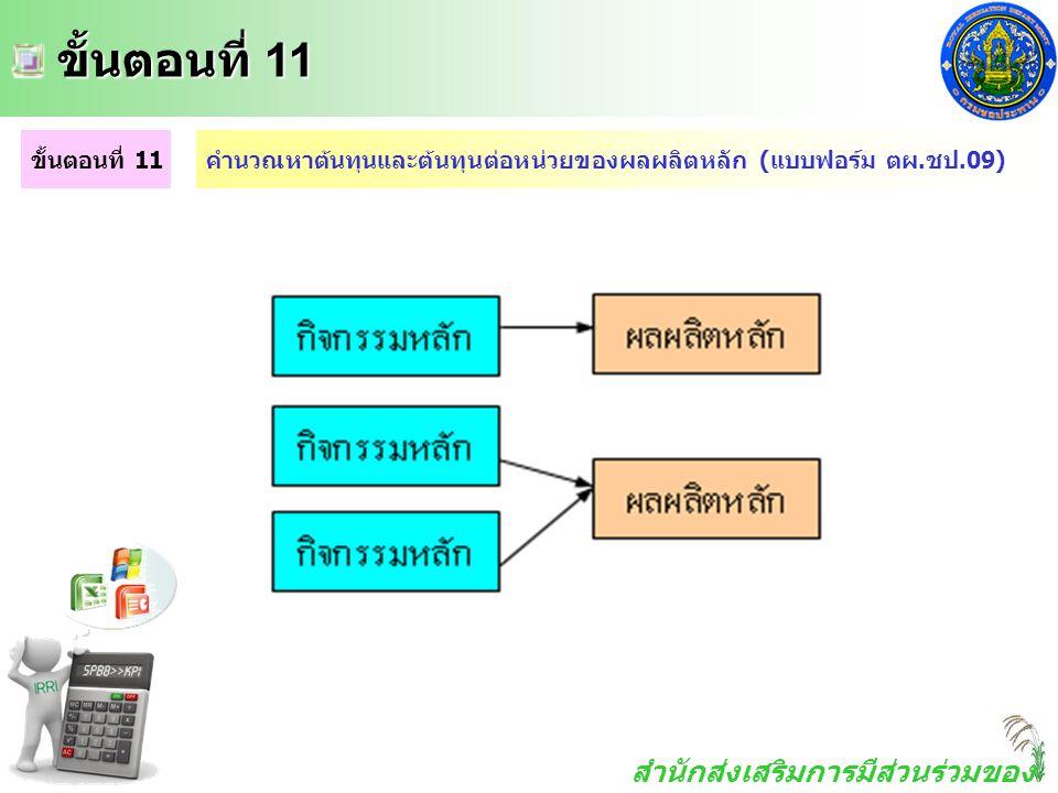 สำนักส่งเสริมการมีส่วนร่วมของ ประชาชน ขั้นตอนที่ 11 ขั้นตอนที่ 11 ขั้นตอนที่ 11คำนวณหาต้นทุนและต้นทุนต่อหน่วยของผลผลิตหลัก (แบบฟอร์ม ตผ.ชป.09)