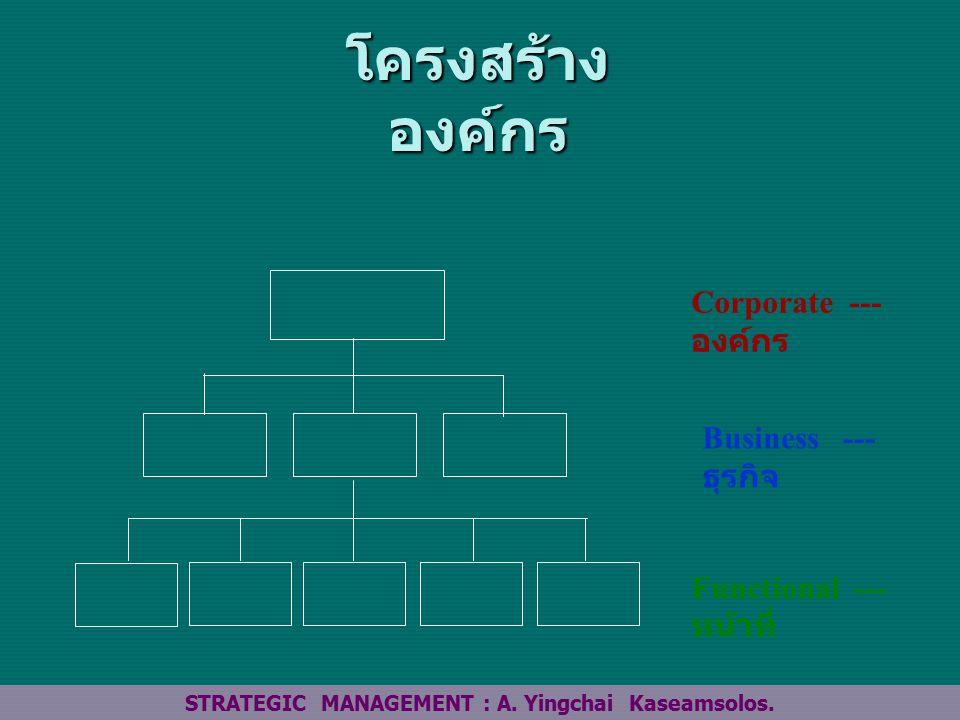 โครงสร้าง องค์กร Corporate --- องค์กร Business --- ธุรกิจ Functional --- หน้าที่ STRATEGIC MANAGEMENT : A.