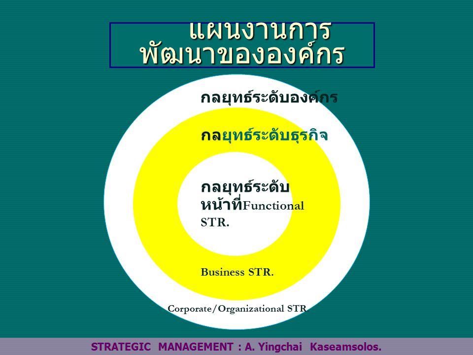 แผนงานการ พัฒนาขององค์กร แผนงานการ พัฒนาขององค์กร STRATEGIC MANAGEMENT : A.