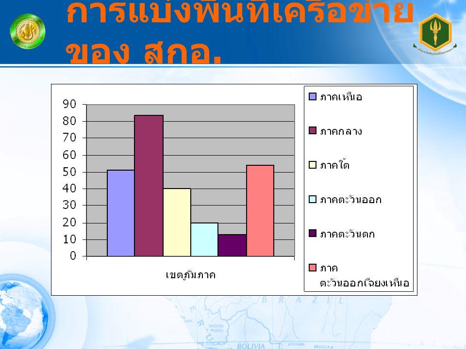จำนวนสมาชิกในเครือข่ายภาค กลาง จาก 12 จังหวัดรวม 84 สถาบัน การแบ่งพื้นที่เครือข่าย ของ สกอ.