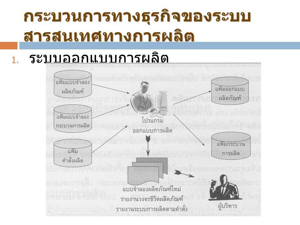 กระบวนการทางธุรกิจของระบบ สารสนเทศทางการผลิต  ระบบออกแบบการผลิต