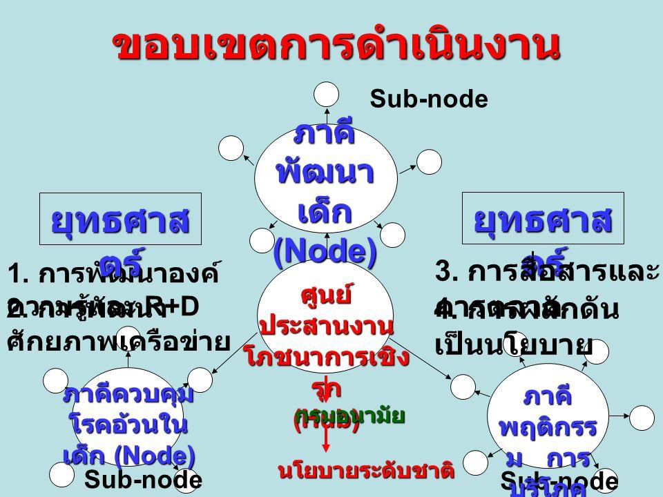 ขอบเขตการดำเนินงาน Sub-node ภาคี พัฒนา เด็ก (Node) ยุทธศาส ตร์ ศูนย์ ประสานงาน โภชนาการเชิง รุก (Hub) ภาคี พฤติกรร ม การ บริโภค (Node) ภาคีควบคุม โรคอ้วนใน เด็ก (Node) Sub-node 1.