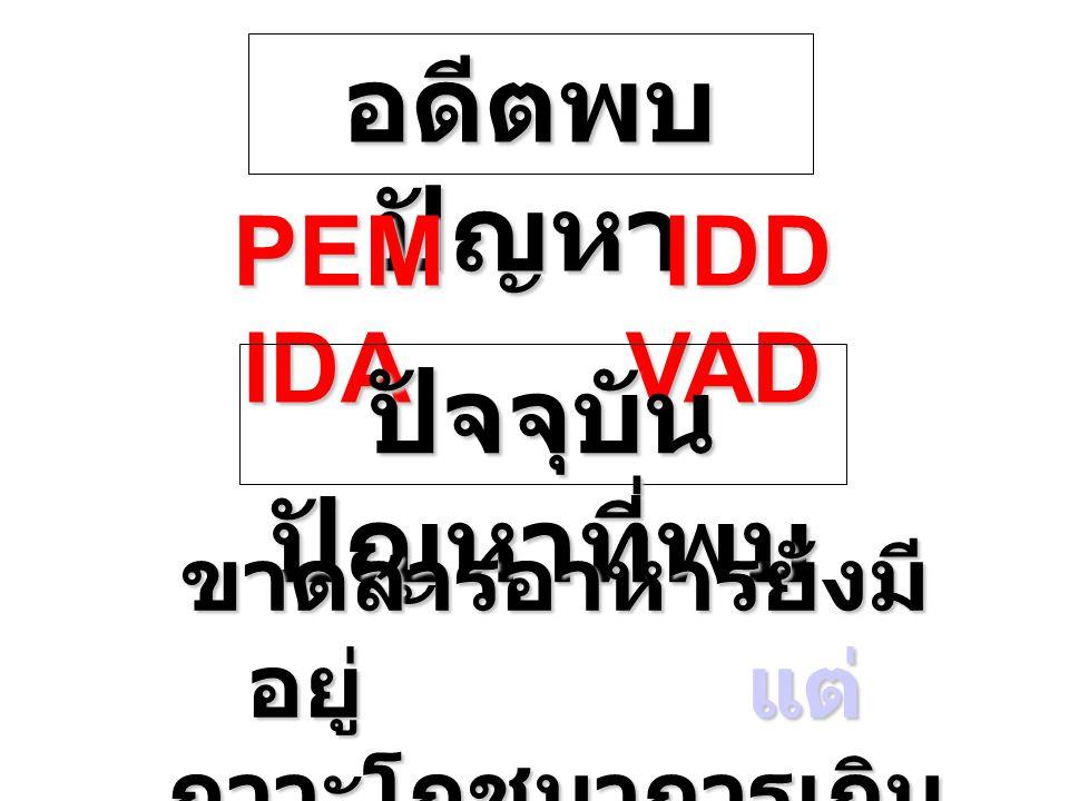 อดีตพบ ปัญหา PEM IDD IDA VAD ปัจจุบัน ปัญหาที่พบ ขาดสารอาหารยังมี อยู่ แต่ ภาวะโภชนาการเกิน มาแรง