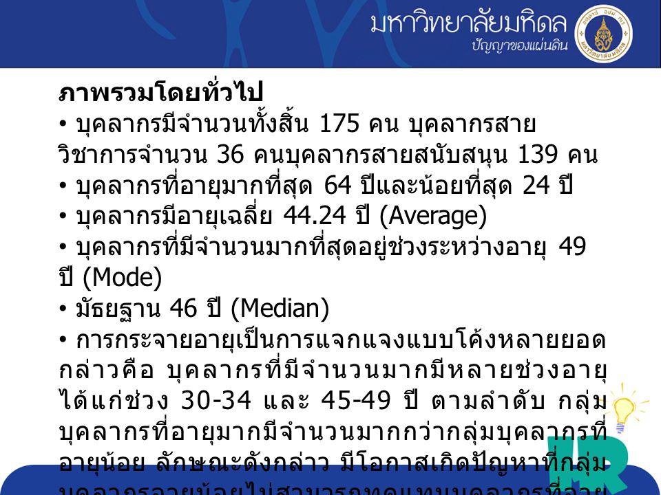 Max 64 Min 24 Avg. 44.24 Sd. 10.21 critical