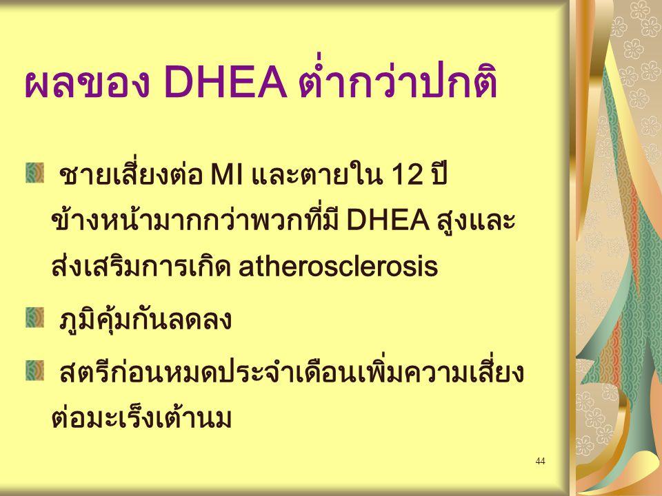 44 ผลของ DHEA ต่ำกว่าปกติ ชายเสี่ยงต่อ MI และตายใน 12 ปี ข้างหน้ามากกว่าพวกที่มี DHEA สูงและ ส่งเสริมการเกิด atherosclerosis ภูมิคุ้มกันลดลง สตรีก่อนห