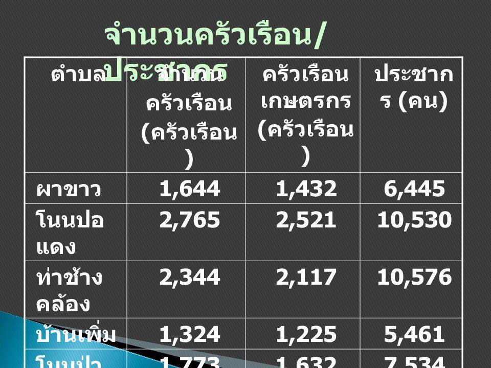 จำนวนครัวเรือน / ประชากร ตำบลจำนวน ครัวเรือน ( ครัวเรือน ) ครัวเรือน เกษตรกร ( ครัวเรือน ) ประชาก ร ( คน ) ผาขาว 1,6441,4326,445 โนนปอ แดง 2,7652,5211