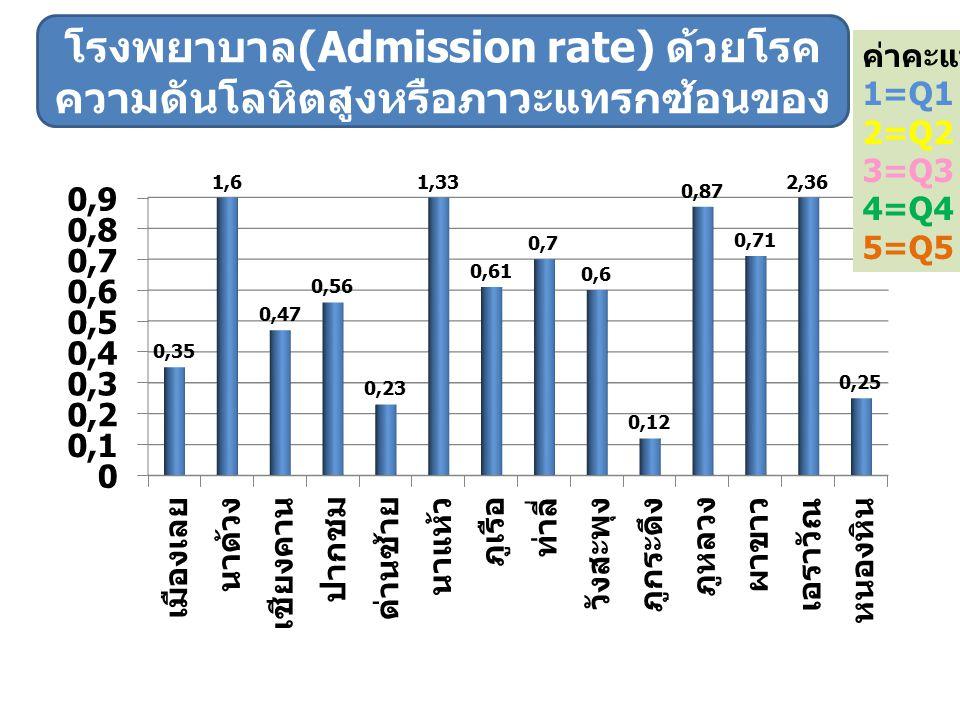 ค่าคะแนน 1=Q1 2=Q2 3=Q3 4=Q4 5=Q5 ตัวชี้วัดที่ 2.4 อัตราส่วนการรับไว้รักษาใน โรงพยาบาล (Admission rate) ด้วยโรค ความดันโลหิตสูงหรือภาวะแทรกซ้อนของ HT